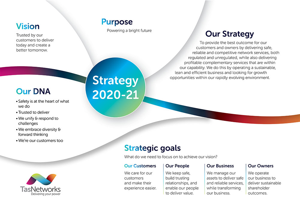 TasNetworks Strategy 2019-20